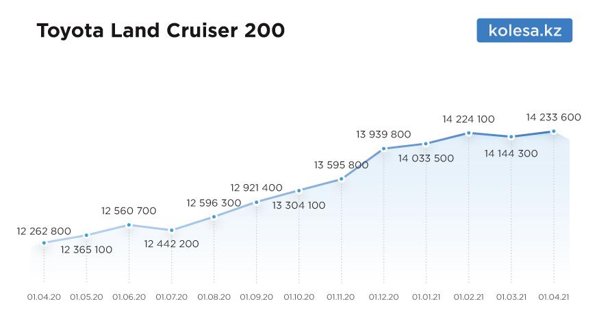 Насколько подорожали машины на вторичке с апреля 2020 года