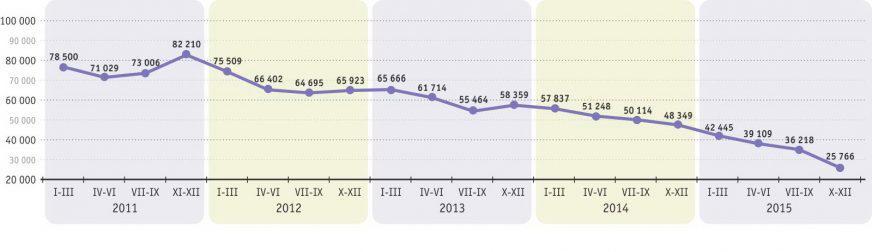 Как менялась цена на Lexus RX 350