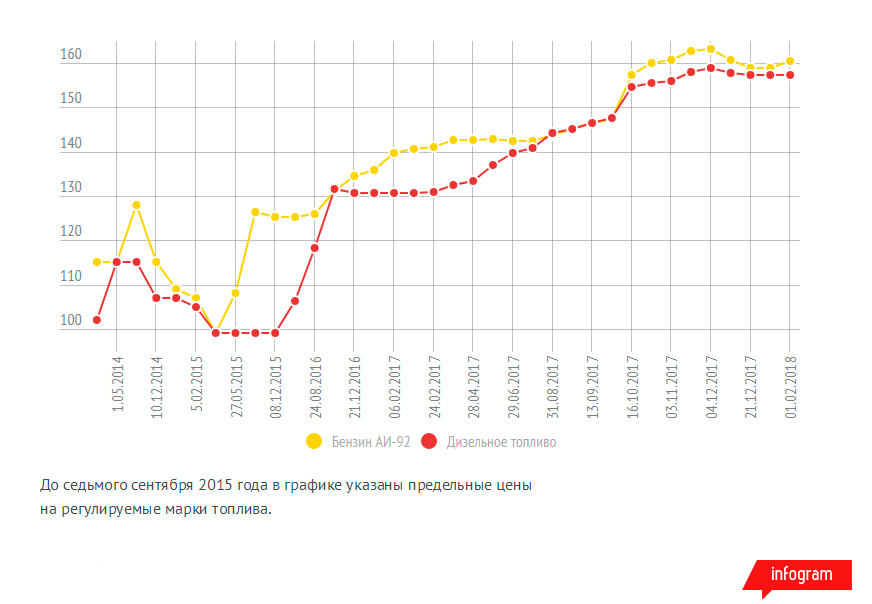 Динамика изменения средних цен на ходовые марки топлива в Казахстане с 2013 по 2018 год