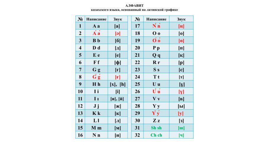Таблица с новым казахским алфавитом на латинице