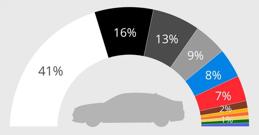 Какого цвета автомобили выбирают в мире