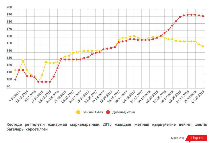 Бензин и дизель подешевели в Казахстане в феврале