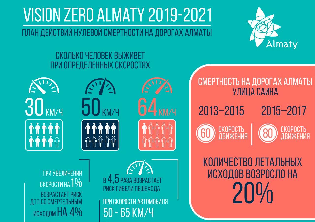 В Алматы утвердили свой Vision Zero, призванный снизить смертность на дорогах