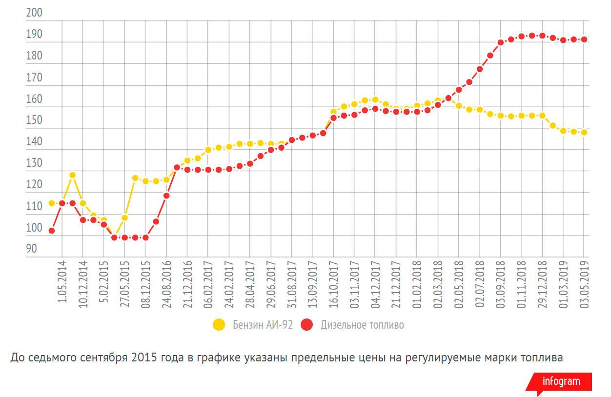 Цены на топливо в Казахстане стабильны второй месяц подряд