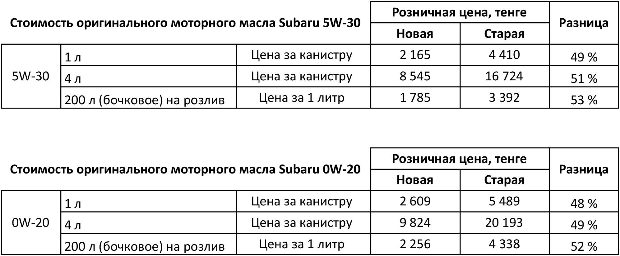 Снижение цены на оригинальное моторное масло Subaru