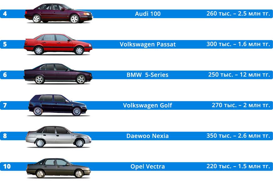Десять самых популярных авто с пробегом на kolesa.kz
