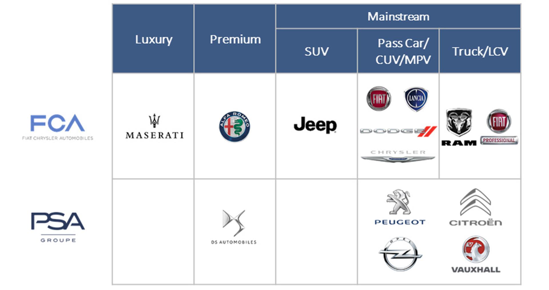Fiat Chrysler Automobiles и PSA Group подписали соглашение о слиянии