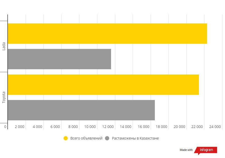 Lada – новый лидер по количеству объявлений на kolesa.kz