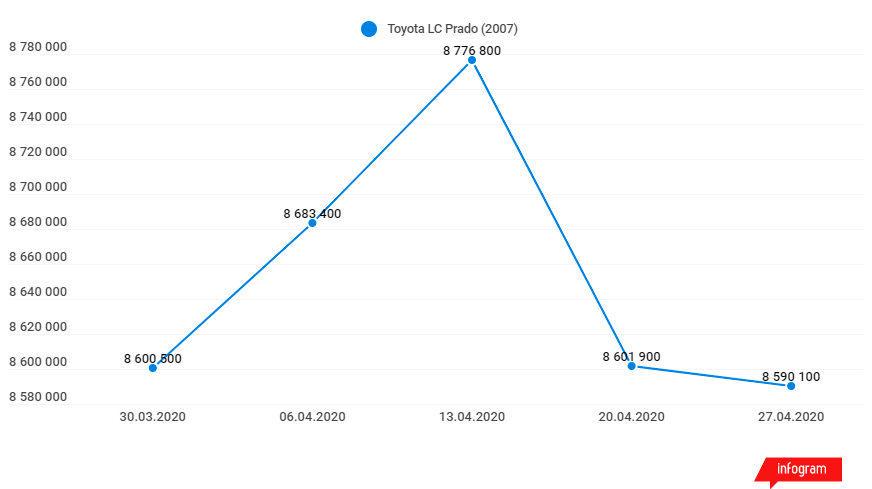 Изменились ли цены на автомобили с пробегом в мае?