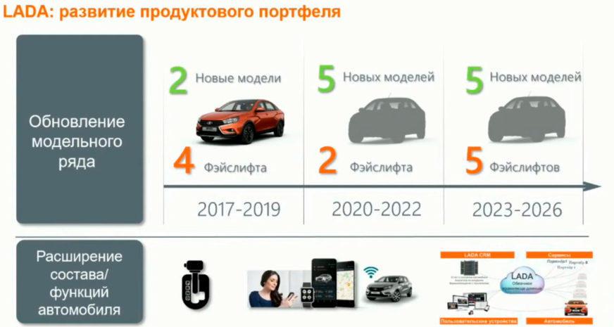 АВТОВАЗ поделился планами до 2026 года