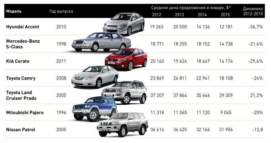 Рынок подержанных авто выходит из тени