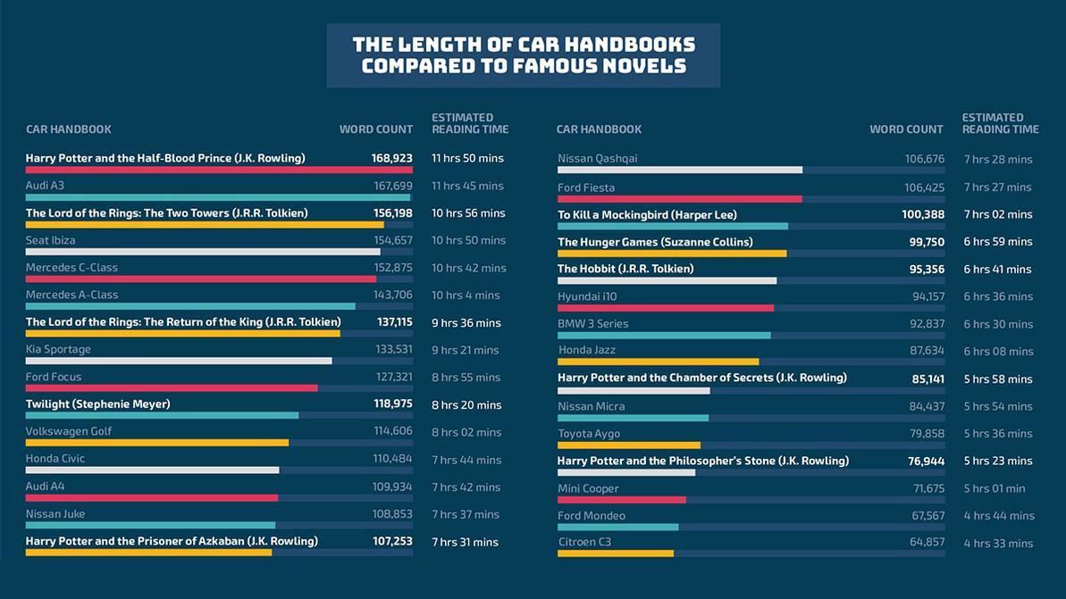 Осилили ли вы инструкцию к вашему автомобилю?