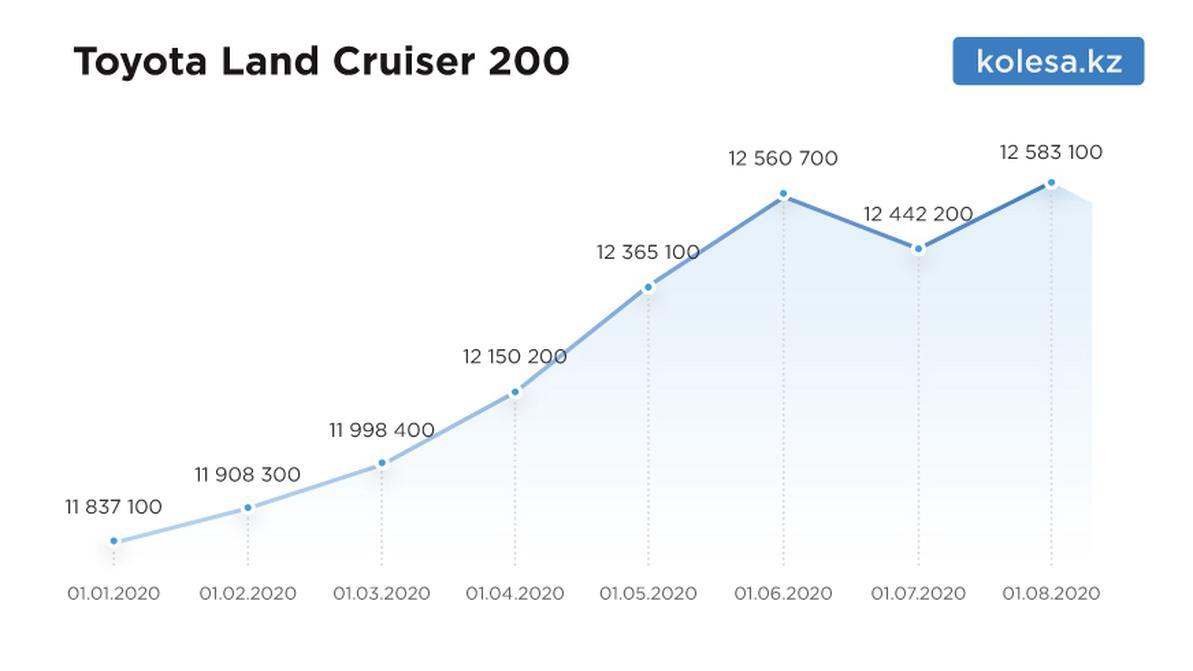 Насколько подорожали машины на вторичке с начала 2020-го