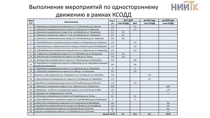 Достык и Ауэзова в Алматы предлагают сделать односторонними