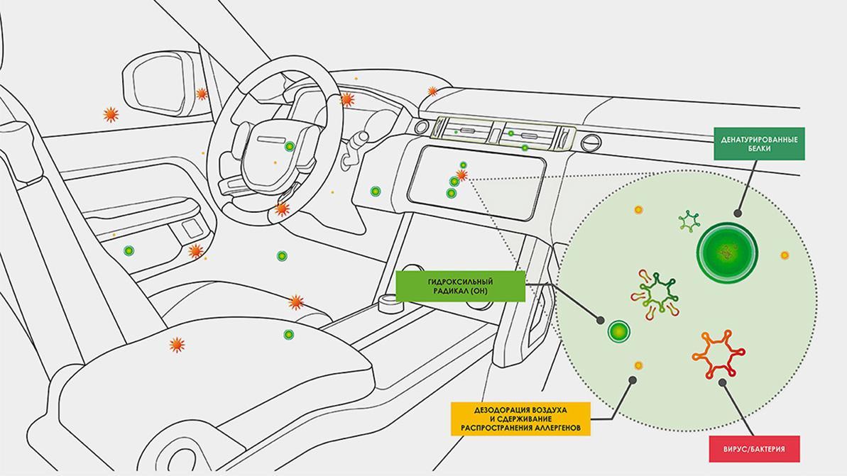 В машинах JLR воздух избавится от вирусов при помощи воды