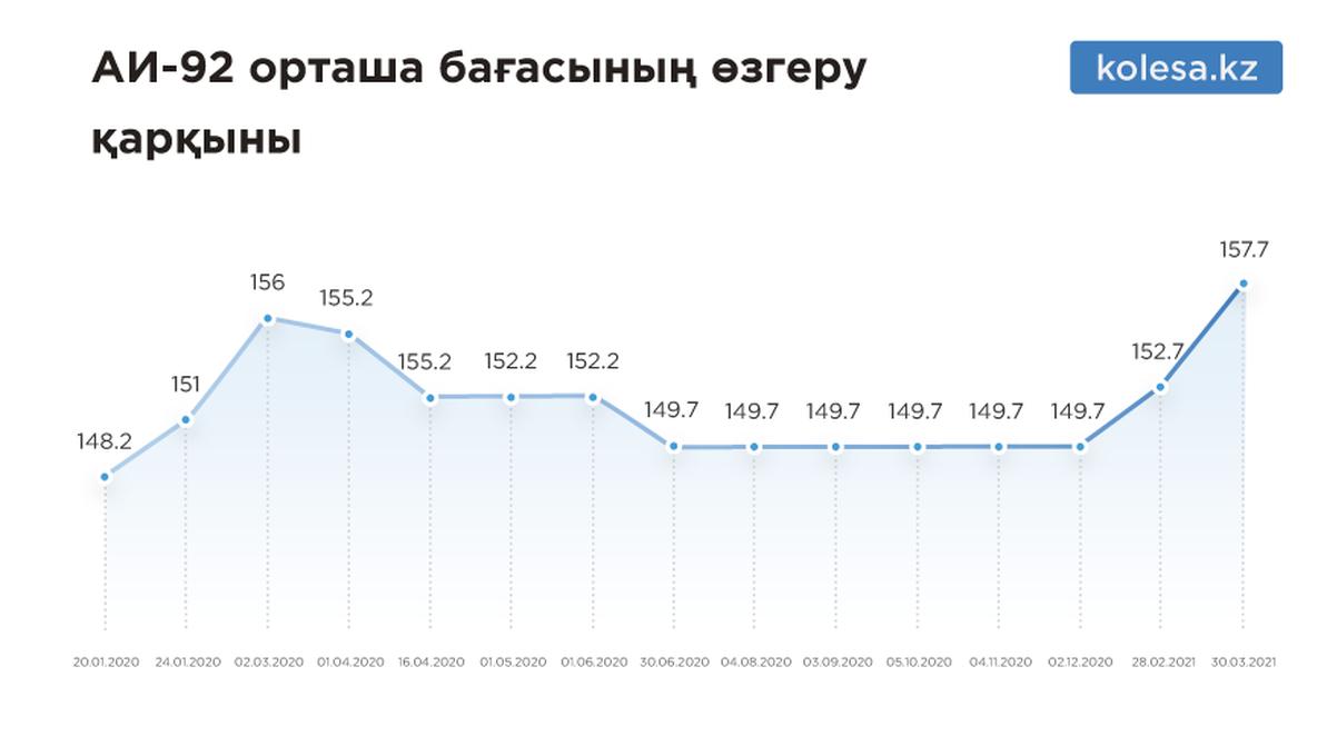qaz-price-benzin-1