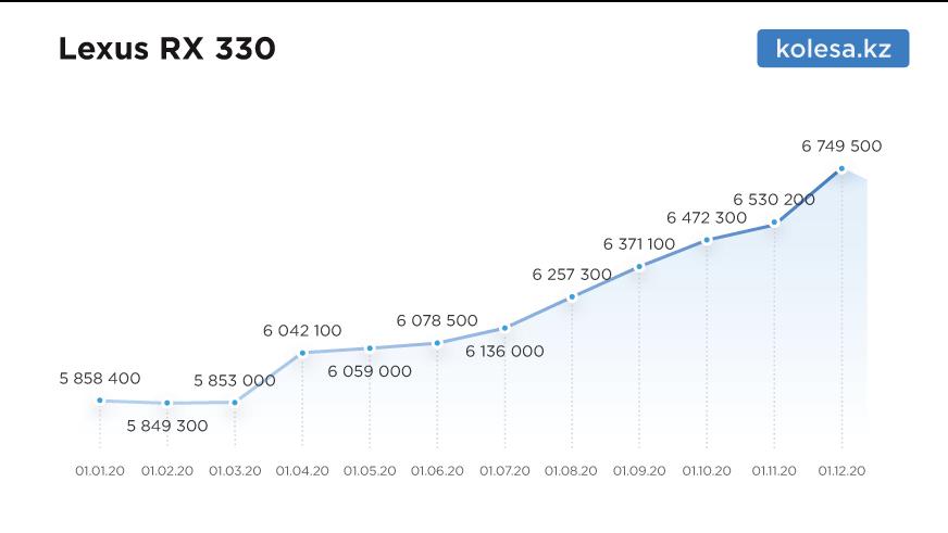 На сколько подорожали машины с пробегом в 2020 году
