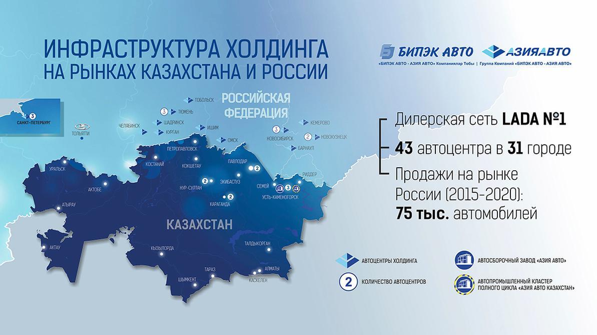«БИПЭК АВТО – АЗИЯ АВТО» подтверждает лидирующие позиции на российском рынке