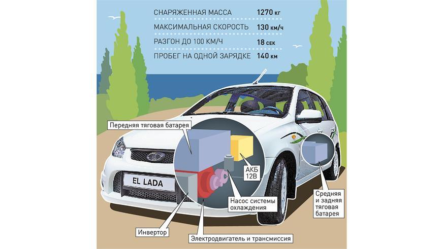 АВТОВАЗ не собирается спешить с электромобилями