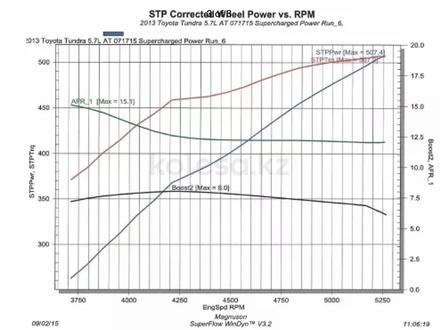 Magnuson компрессор supercharged для 5, 7 литровых за 7 000 000 тг. в Алматы – фото 3