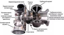 Турбина за 45 000 тг. в Алматы – фото 3