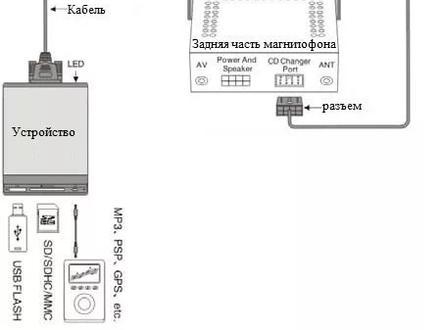Yatour M-06 — USB Aux Адаптер для штатных магнитол за 20 000 тг. в Алматы – фото 16