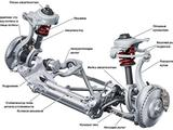 Ремонт двигателя и ходовой части в Актобе – фото 2